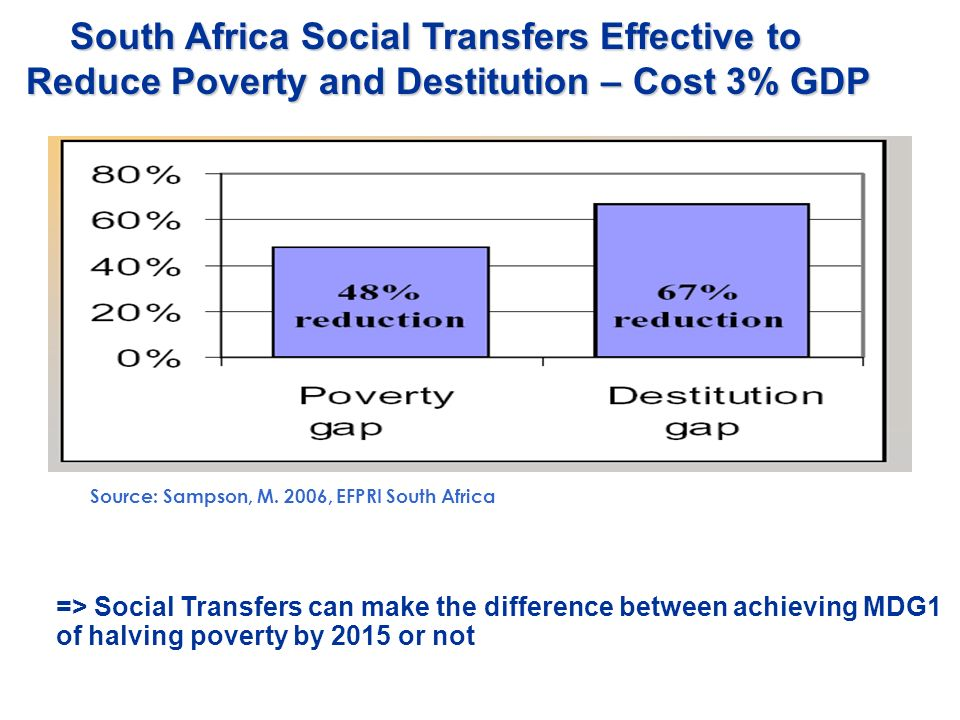 South Africa Social Transfers Effective to Reduce Poverty and Destitution – Cost 3% GDP South Africa Social Transfers Effective to Reduce Poverty and Destitution – Cost 3% GDP Source: Sampson, M.