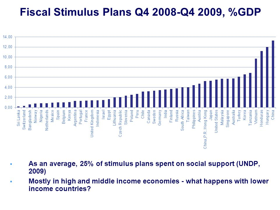 Fiscal Stimulus Plans Q4 2008-Q4 2009, %GDP As an average, 25% of stimulus plans spent on social support (UNDP, 2009) Mostly in high and middle income economies - what happens with lower income countries
