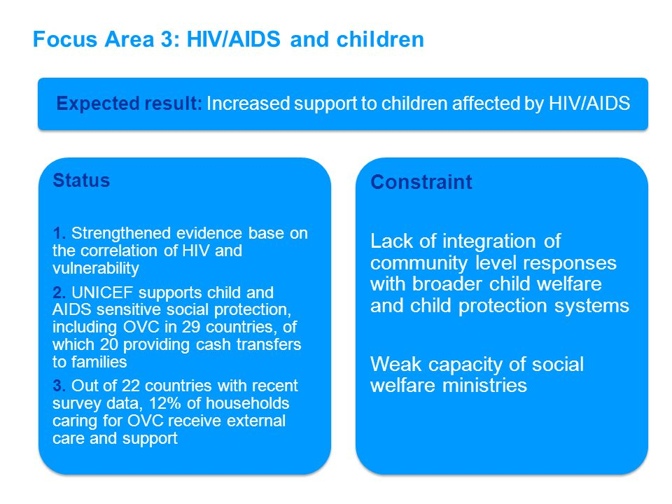 Expected result: Increased support to children affected by HIV/AIDS Status 1. Strengthened evidence base on the correlation of HIV and vulnerability 2