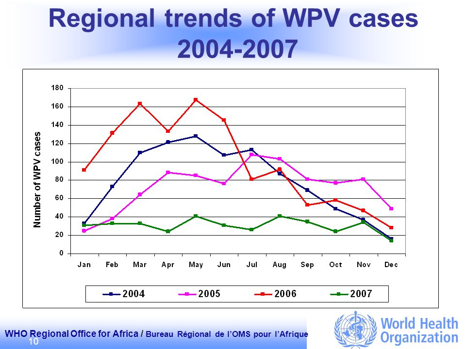 WHO Regional Office for Africa / Bureau Régional de lOMS pour lAfrique 10 Regional trends of WPV cases 2004-2007