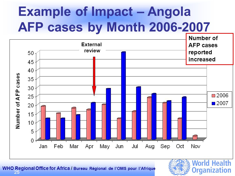 WHO Regional Office for Africa / Bureau Régional de lOMS pour lAfrique 25 Example of Impact – Angola AFP cases by Month 2006-2007 External review Numb