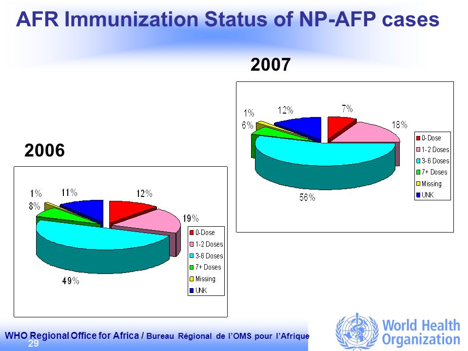 WHO Regional Office for Africa / Bureau Régional de lOMS pour lAfrique 29 2006 2007 AFR Immunization Status of NP-AFP cases