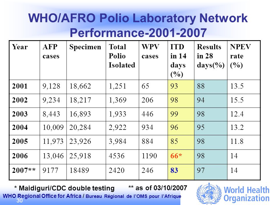 WHO Regional Office for Africa / Bureau Régional de lOMS pour lAfrique 30 WHO/AFRO Polio Laboratory Network Performance-2001-2007 ** as of 03/10/2007
