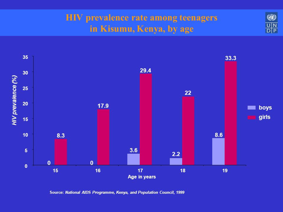 8.3 17.9 29.4 22 33.3 girls 00 3.6 2.2 8.6 0 5 10 15 20 25 30 35 1516171819 Age in years HIV prevalence (%) boys Source: National AIDS Programme, Keny
