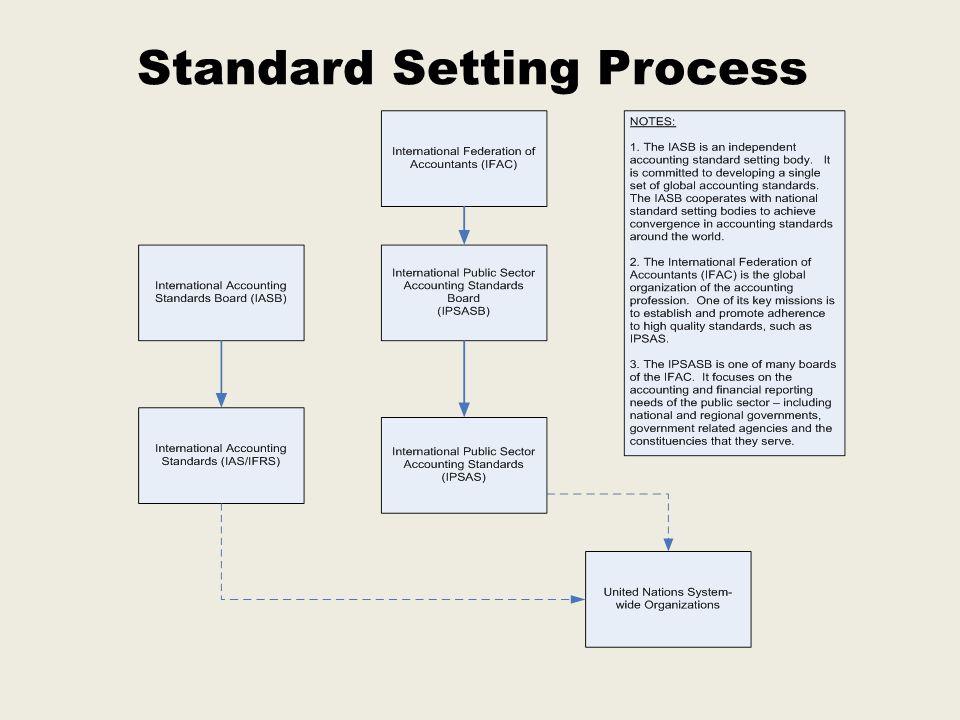 Standard Setting Process
