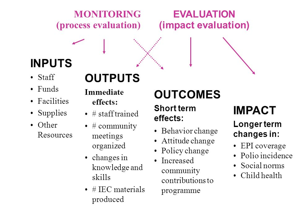 INPUTS Staff Funds Facilities Supplies Other Resources OUTPUTS Immediate effects: # staff trained # community meetings organized changes in knowledge and skills # IEC materials produced OUTCOMES Short term effects: Behavior change Attitude change Policy change Increased community contributions to programme IMPACT Longer term changes in: EPI coverage Polio incidence Social norms Child health EVALUATION (impact evaluation) MONITORING (process evaluation)