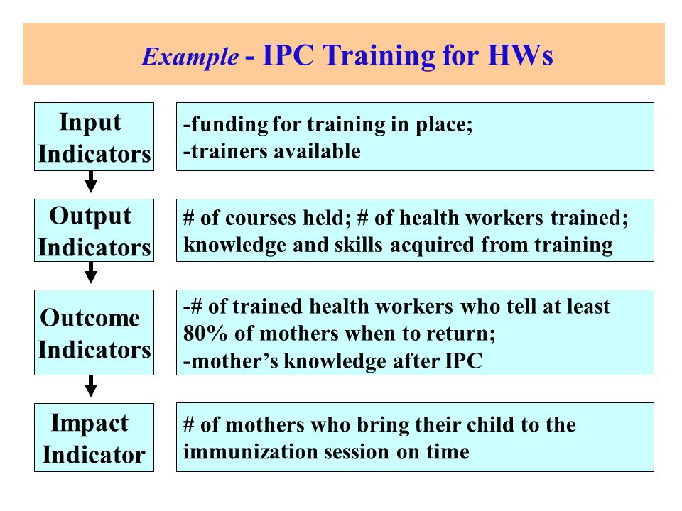 Impact Indicator Outcome Indicators Output Indicators Input Indicators Example - IPC Training for HWs # of mothers who bring their child to the immunization session on time -# of trained health workers who tell at least 80% of mothers when to return; -mothers knowledge after IPC # of courses held; # of health workers trained; knowledge and skills acquired from training -funding for training in place; -trainers available