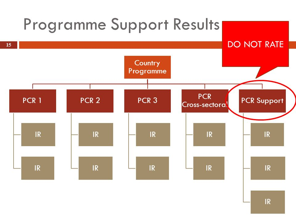 Programme Support Results 15 Country Programme PCR 1 IR PCR 2 IR PCR 3 IR PCR Cross- sectoral IR PCR Support IR DO NOT RATE