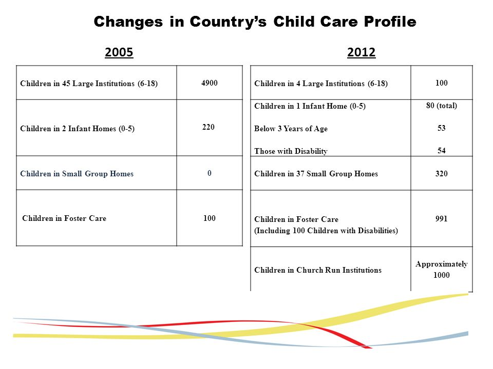 Changes in Countrys Child Care Profile Children in 4 Large Institutions (6-18) 100 Children in 1 Infant Home (0-5) Below 3 Years of Age Those with Disability 80 (total) 53 54 Children in 37 Small Group Homes 320 Children in Foster Care (Including 100 Children with Disabilities) 991 Children in Church Run Institutions Approximately 1000 20052012 Children in 45 Large Institutions (6-18) 4900 Children in 2 Infant Homes (0-5) 220 Children in Small Group Homes 0 Children in Foster Care 100