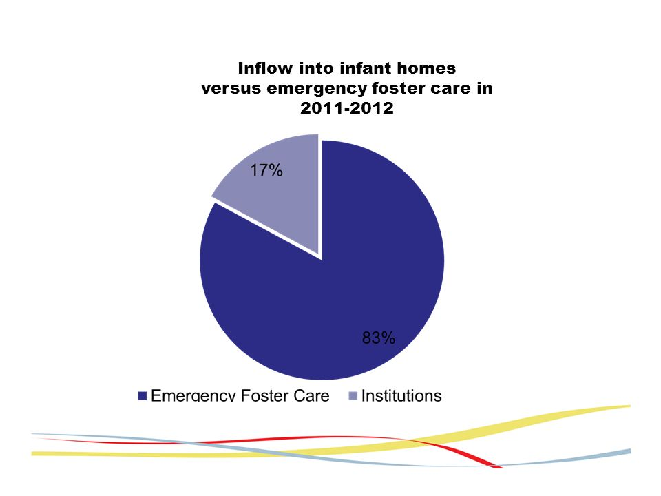 Inflow into infant homes versus emergency foster care in 2011-2012