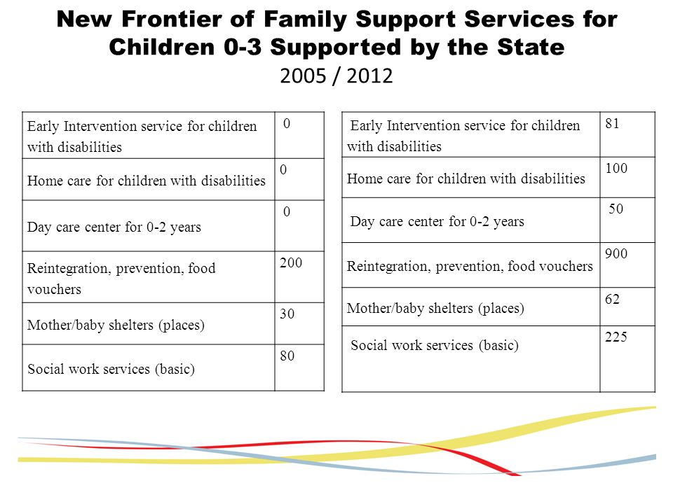 New Frontier of Family Support Services for Children 0-3 Supported by the State 2005 / 2012 Early Intervention service for children with disabilities 0 Home care for children with disabilities 0 Day care center for 0-2 years 0 Reintegration, prevention, food vouchers 200 Mother/baby shelters (places) 30 Social work services (basic) 80 Early Intervention service for children with disabilities 81 Home care for children with disabilities 100 Day care center for 0-2 years 50 Reintegration, prevention, food vouchers 900 Mother/baby shelters (places) 62 Social work services (basic) 225