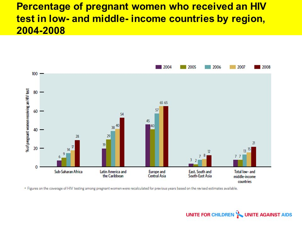 Percentage of pregnant women who received an HIV test in low- and middle- income countries by region, 2004-2008.