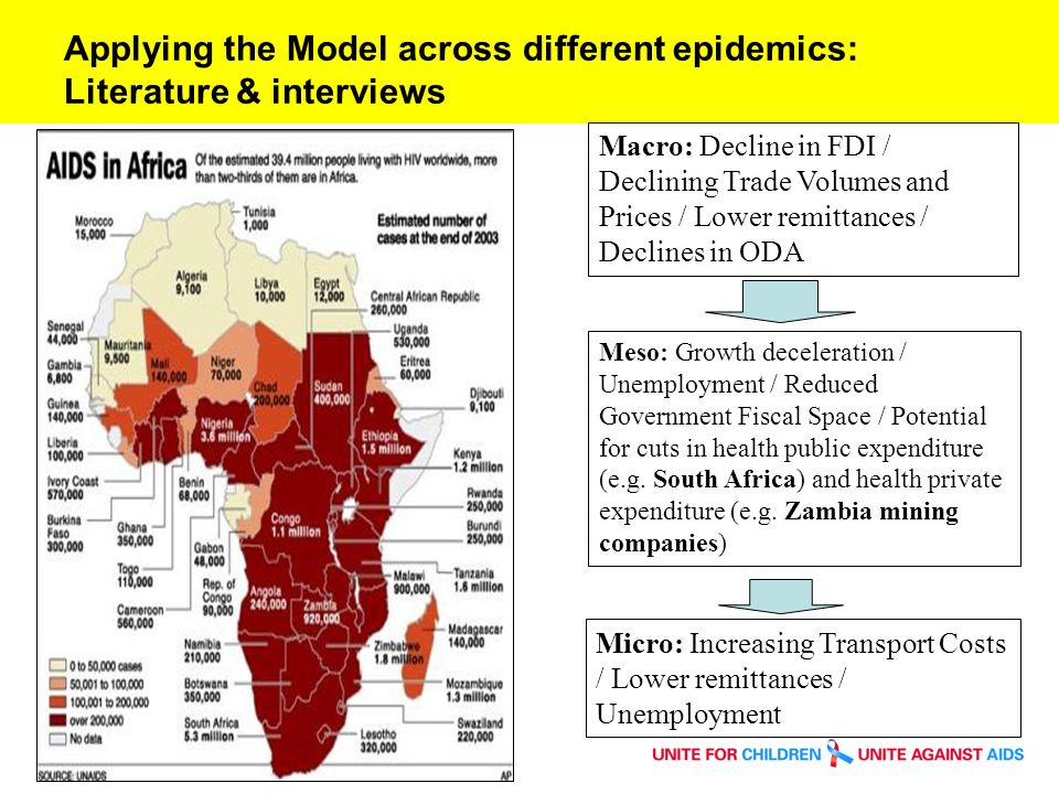 Applying the Model across different epidemics: Literature & interviews Macro: Decline in FDI / Declining Trade Volumes and Prices / Lower remittances / Declines in ODA Meso: Growth deceleration / Unemployment / Reduced Government Fiscal Space / Potential for cuts in health public expenditure (e.g.
