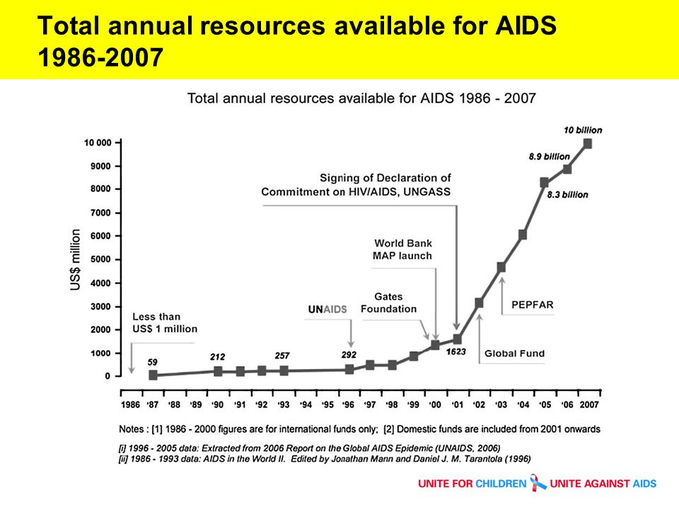 Resource Availability for HIV, 2005-2008