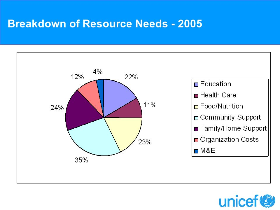Breakdown of Resource Needs - 2005