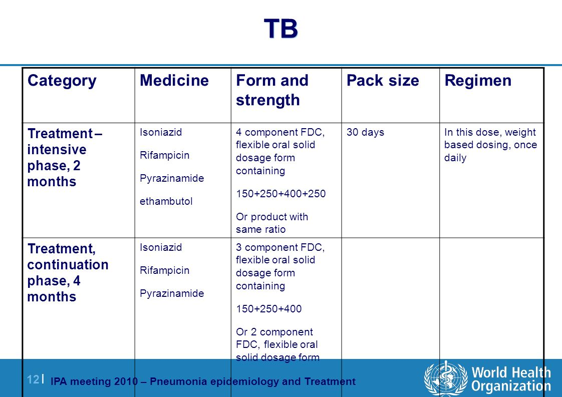 IPA meeting 2010 – Pneumonia epidemiology and Treatment 12 | TB RegimenPack sizeForm and strength MedicineCategory In this dose, weight based dosing, once daily 30 days4 component FDC, flexible oral solid dosage form containing 150+250+400+250 Or product with same ratio Isoniazid Rifampicin Pyrazinamide ethambutol Treatment – intensive phase, 2 months 3 component FDC, flexible oral solid dosage form containing 150+250+400 Or 2 component FDC, flexible oral solid dosage form Isoniazid Rifampicin Pyrazinamide Treatment, continuation phase, 4 months