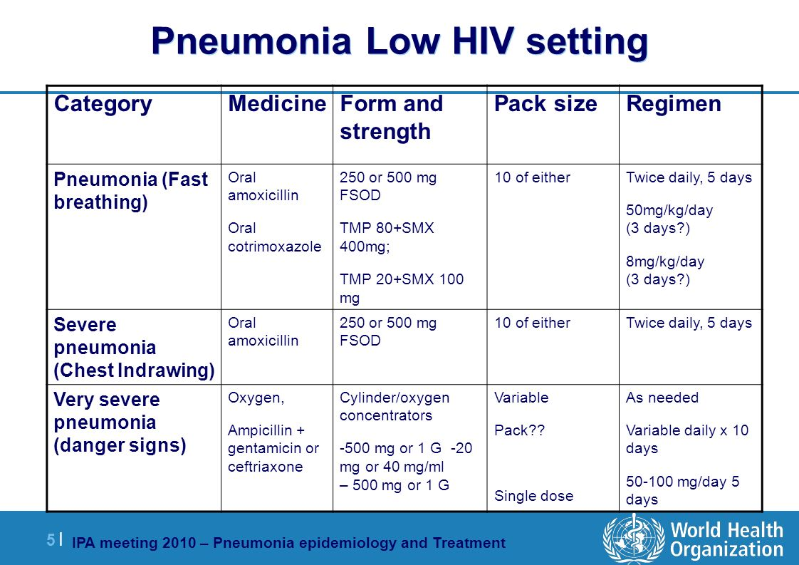 IPA meeting 2010 – Pneumonia epidemiology and Treatment 5 |5 | Pneumonia Low HIV setting RegimenPack sizeForm and strength MedicineCategory Twice daily, 5 days 50mg/kg/day (3 days ) 8mg/kg/day (3 days ) 10 of either250 or 500 mg FSOD TMP 80+SMX 400mg; TMP 20+SMX 100 mg Oral amoxicillin Oral cotrimoxazole Pneumonia (Fast breathing) Twice daily, 5 days10 of either250 or 500 mg FSOD Oral amoxicillin Severe pneumonia (Chest Indrawing) As needed Variable daily x 10 days 50-100 mg/day 5 days Variable Pack .