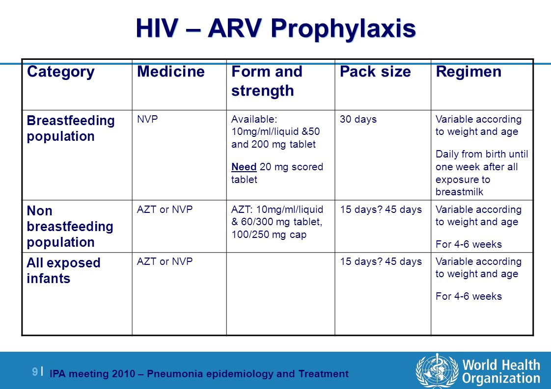 IPA meeting 2010 – Pneumonia epidemiology and Treatment 9 |9 | HIV – ARV Prophylaxis RegimenPack sizeForm and strength MedicineCategory Variable according to weight and age Daily from birth until one week after all exposure to breastmilk 30 daysAvailable: 10mg/ml/liquid &50 and 200 mg tablet Need 20 mg scored tablet NVP Breastfeeding population Variable according to weight and age For 4-6 weeks 15 days.