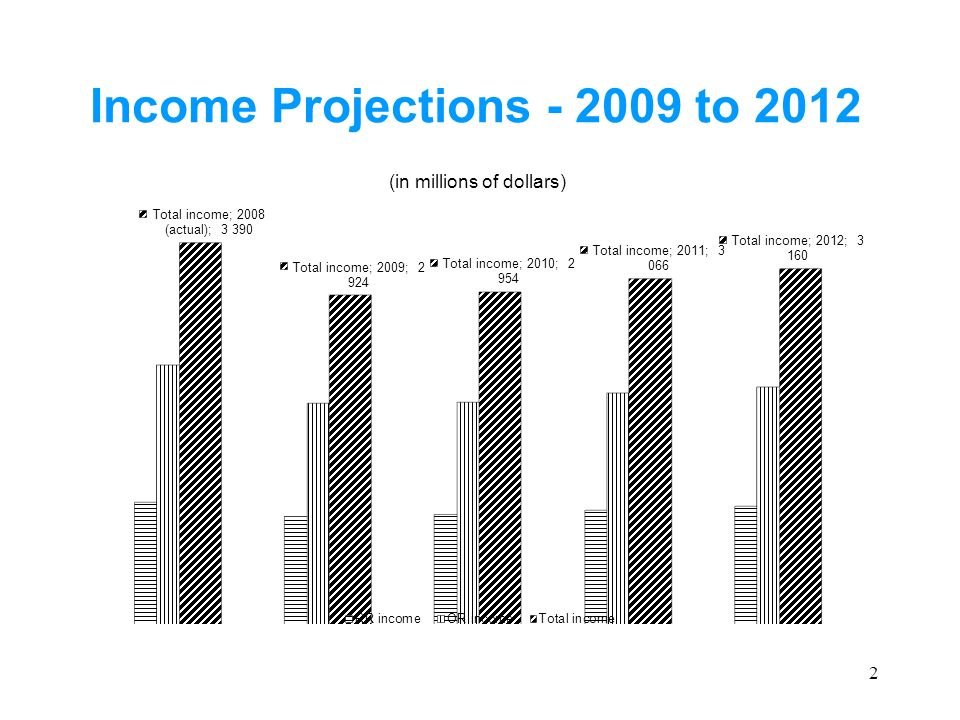 Programme Expenditure Projections - 2009 to 2012 3