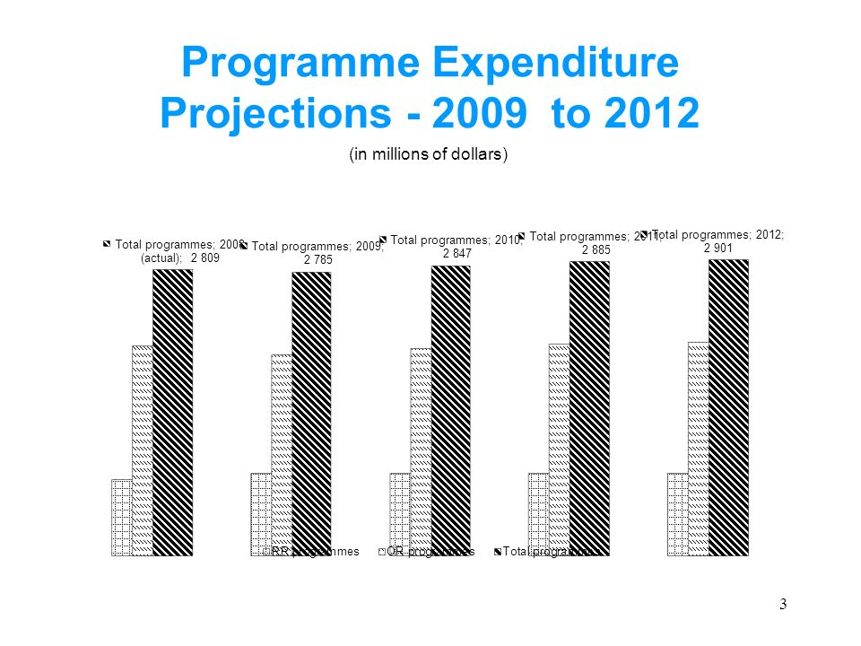 14 Summary of Proposed Increases/ Decreases by Expenditure Category