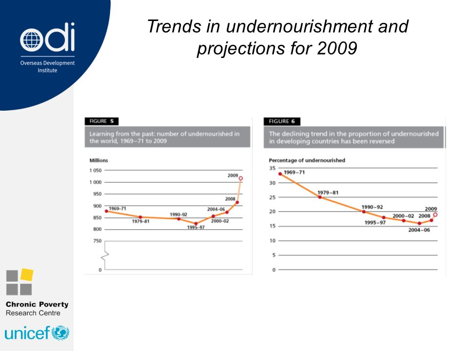 Trends in undernourishment and projections for 2009