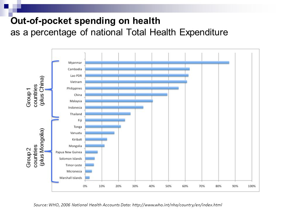 Out-of-pocket spending on health as a percentage of national Total Health Expenditure Source: WHO, 2006 National Health Accounts Data: http://www.who.int/nha/country/en/index.html Group 1 countries (plus China) Group 2 countries (plus Mongolia)