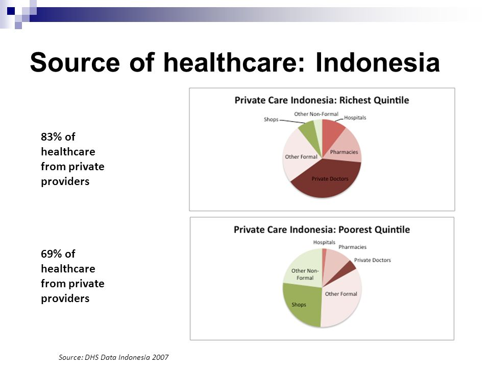 Source of healthcare: Indonesia 83% of healthcare from private providers 69% of healthcare from private providers Source: DHS Data Indonesia 2007
