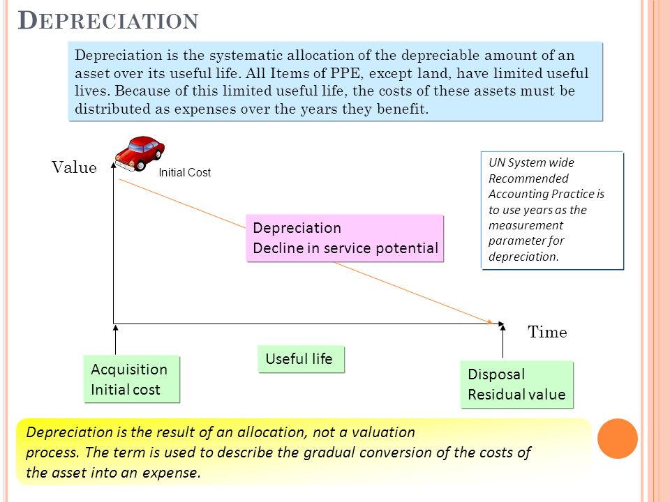 D EPRECIATION Acquisition Initial cost Disposal Residual value Depreciation Decline in service potential Value Time Useful life Depreciation is the result of an allocation, not a valuation process.