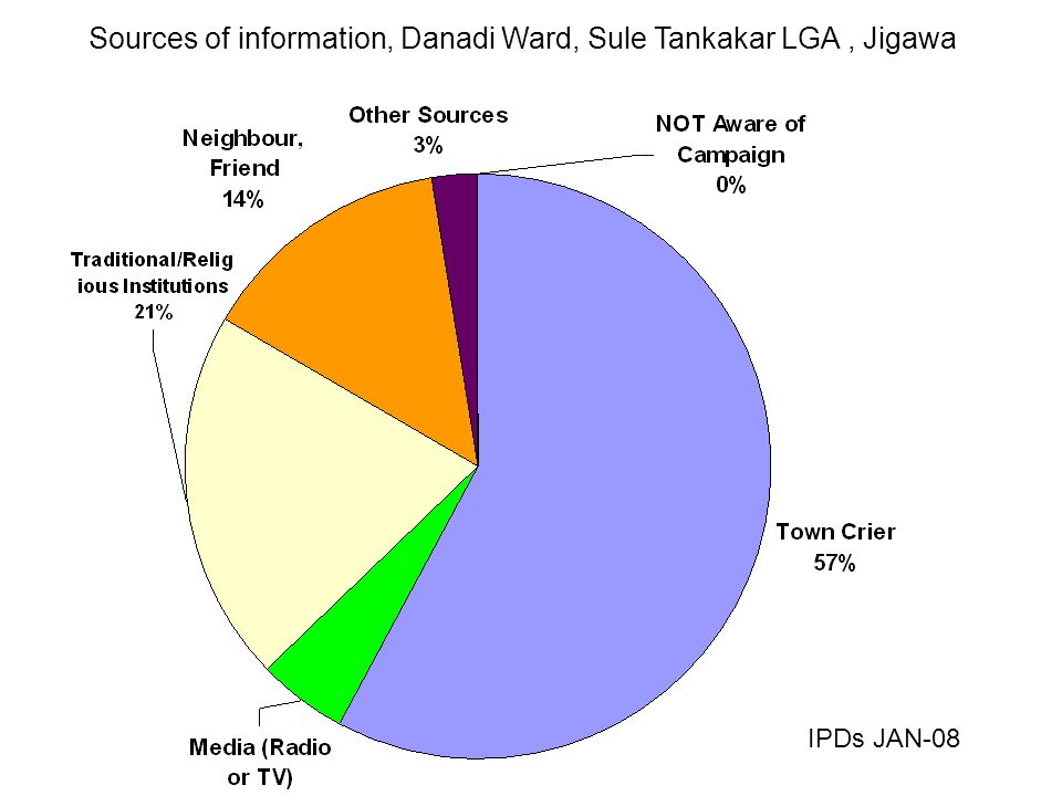 Sources of information, Danadi Ward, Sule Tankakar LGA, Jigawa IPDs JAN-08