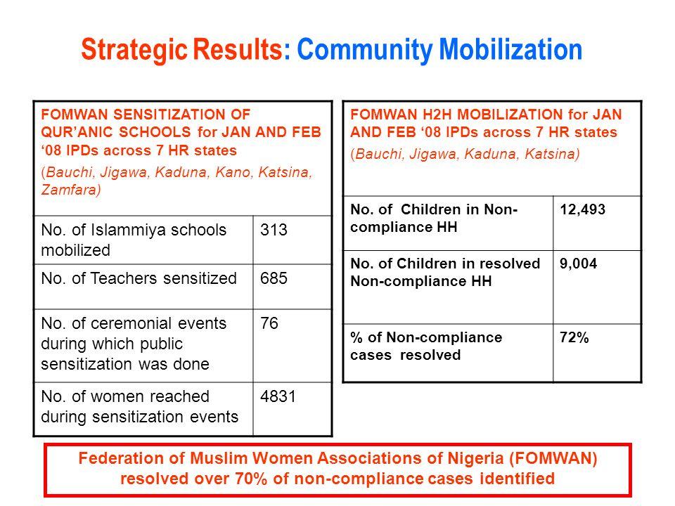 FOMWAN SENSITIZATION OF QURANIC SCHOOLS for JAN AND FEB 08 IPDs across 7 HR states (Bauchi, Jigawa, Kaduna, Kano, Katsina, Zamfara) No. of Islammiya s