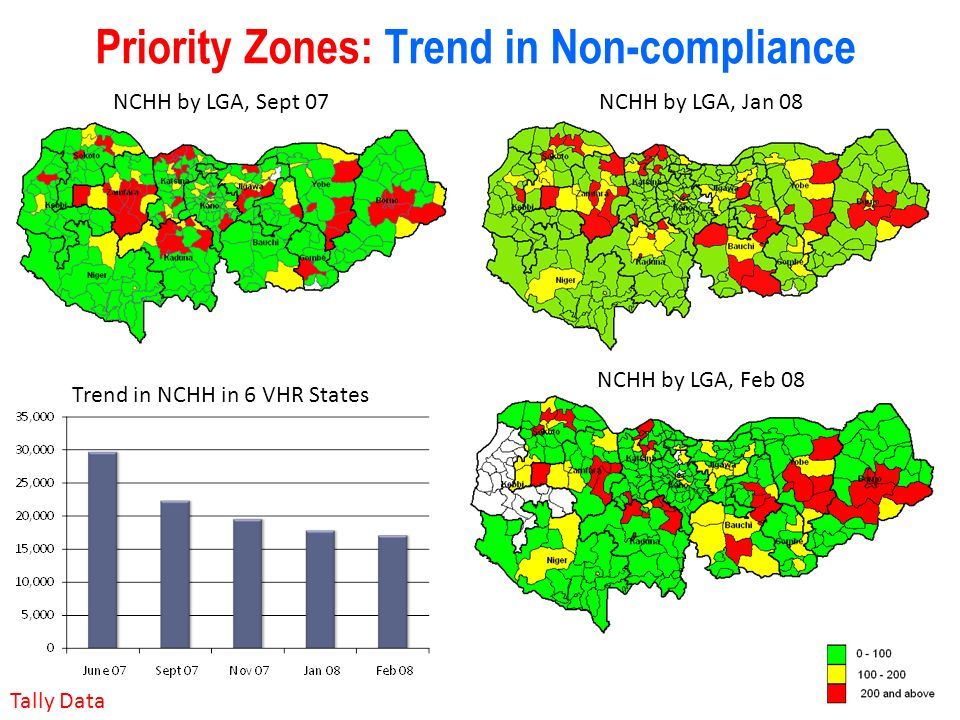 Priority Zones: Trend in Non-compliance Tally Data Trend in NCHH in 6 VHR States NCHH by LGA, Sept 07NCHH by LGA, Jan 08 NCHH by LGA, Feb 08