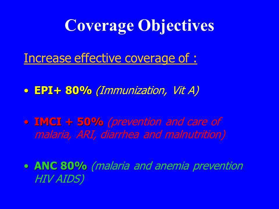 Coverage Objectives Increase effective coverage of : EPI+ 80% (EPI+ 80% (Immunization, Vit A) IMCI + 50%IMCI + 50% (prevention and care of malaria, ARI, diarrhea and malnutrition) ANC 80%ANC 80% (malaria and anemia prevention HIV AIDS)