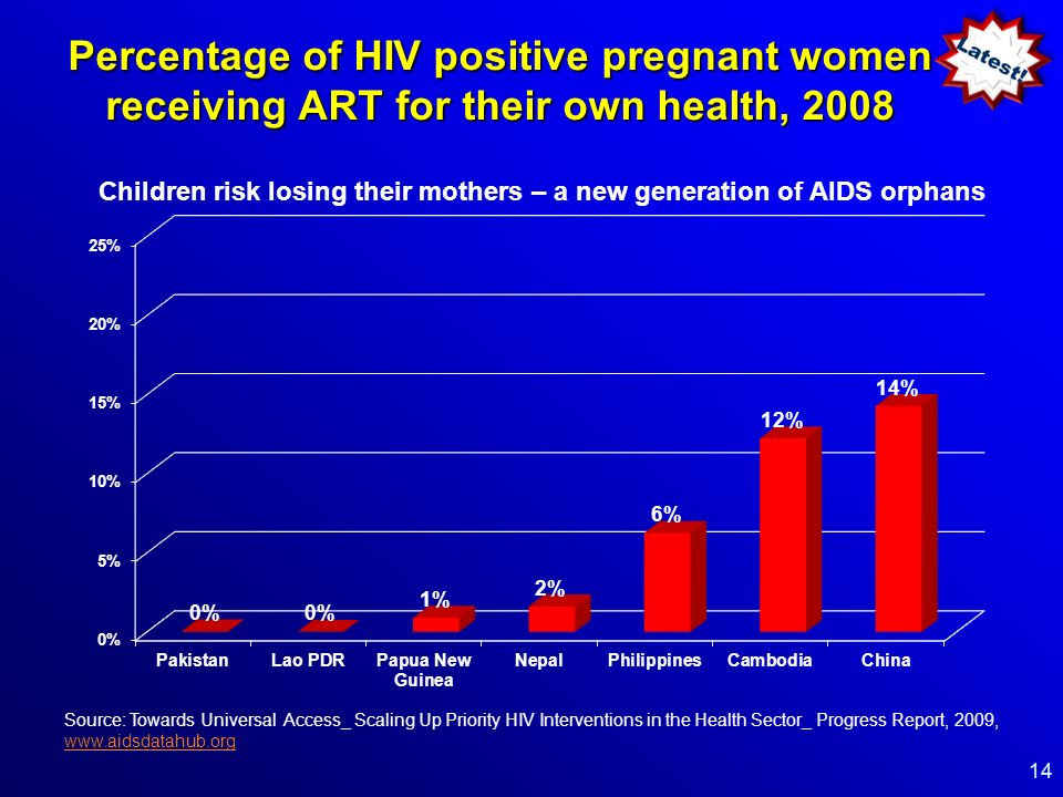 Percentage of HIV positive pregnant women receiving ART for their own health, 2008 14 Children risk losing their mothers – a new generation of AIDS orphans Source: Towards Universal Access_ Scaling Up Priority HIV Interventions in the Health Sector_ Progress Report, 2009, www.aidsdatahub.org www.aidsdatahub.org