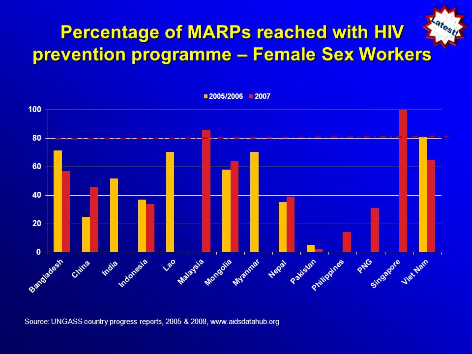 Percentage of MARPs reached with HIV prevention programme – Female Sex Workers Source: UNGASS country progress reports, 2005 & 2008, www.aidsdatahub.org