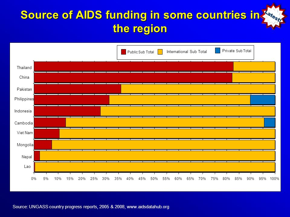 Source of AIDS funding in some countries in the region Source: UNGASS country progress reports, 2005 & 2008, www.aidsdatahub.org