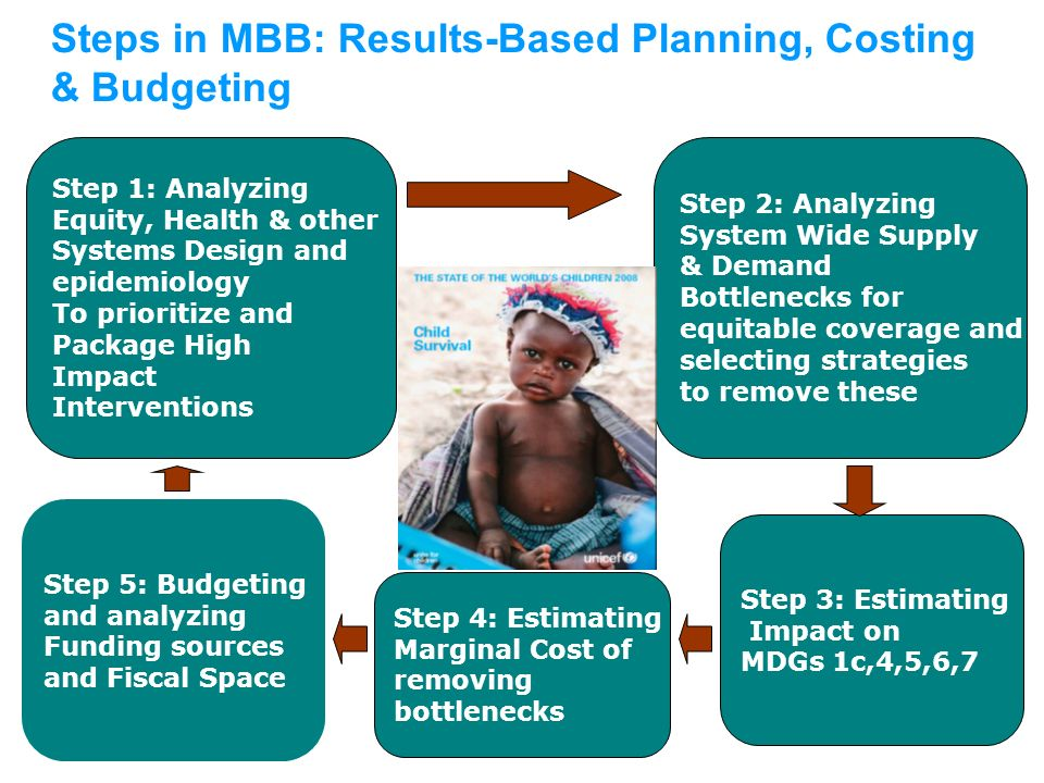 Steps in MBB: Results-Based Planning, Costing & Budgeting Step 1: Analyzing Equity, Health & other Systems Design and epidemiology To prioritize and P