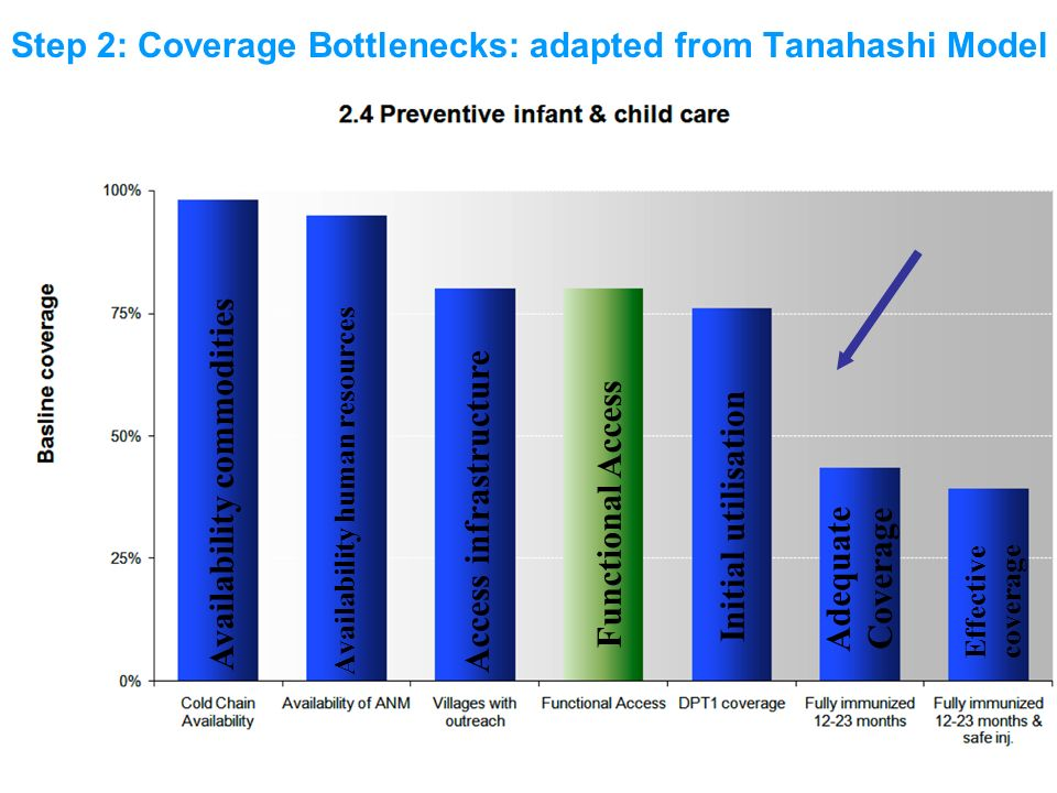 Step 2: Coverage Bottlenecks: adapted from Tanahashi Model Availability commodities Availability human resources Access infrastructure Initial utilisa