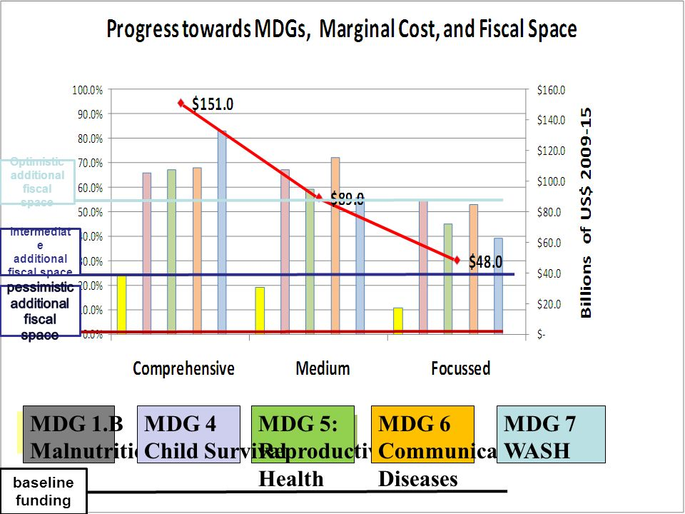 baseline funding intermediat e additional fiscal space Optimistic additional fiscal space MDG 1.B Malnutrition MDG 5: Reproductive Health MDG 4 Child