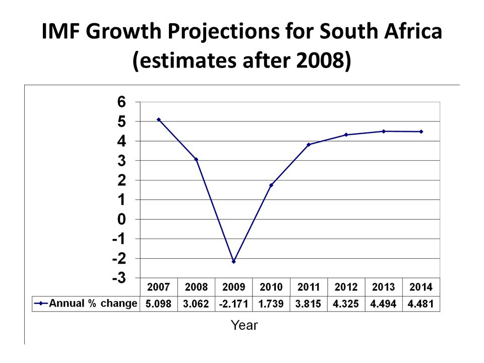 IMF Growth Projections for South Africa (estimates after 2008)