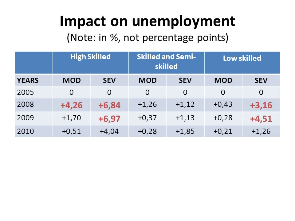 Impact on unemployment (Note: in %, not percentage points) High SkilledSkilled and Semi- skilled Low skilled YEARSMODSEVMODSEVMODSEV 2005000000 2008 +4,26+6,84 +1,26+1,12+0,43 +3,16 2009+1,70 +6,97 +0,37+1,13+0,28 +4,51 2010+0,51+4,04+0,28+1,85+0,21+1,26