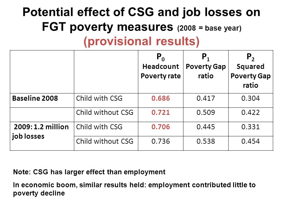 Potential effect of CSG and job losses on FGT poverty measures (2008 = base year) (provisional results) P 0 Headcount Poverty rate P 1 Poverty Gap rat