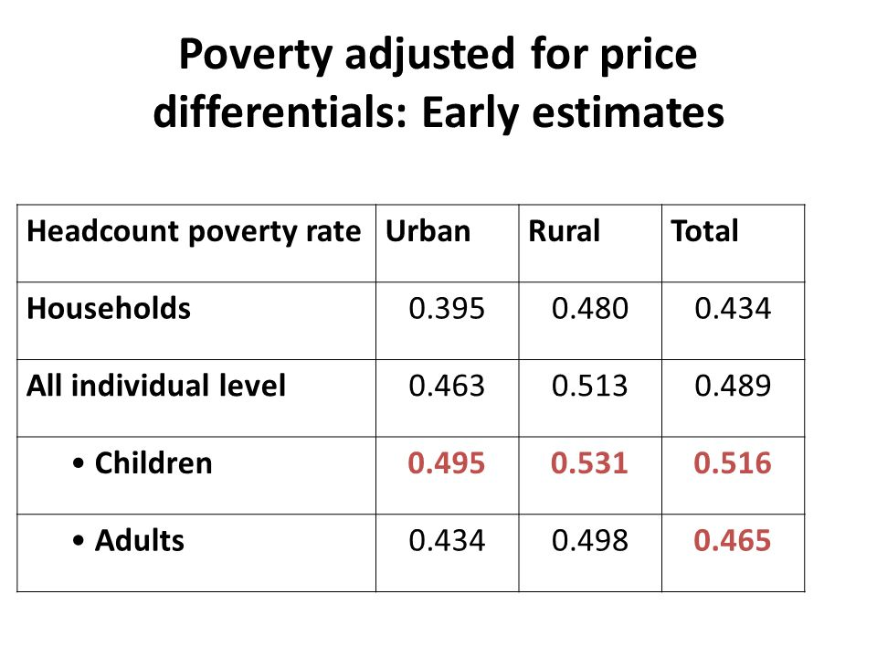 Poverty adjusted for price differentials: Early estimates Headcount poverty rateUrbanRuralTotal Households0.3950.4800.434 All individual level0.4630.5130.489 Children0.4950.5310.516 Adults0.4340.4980.465