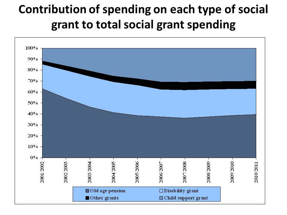 Contribution of spending on each type of social grant to total social grant spending
