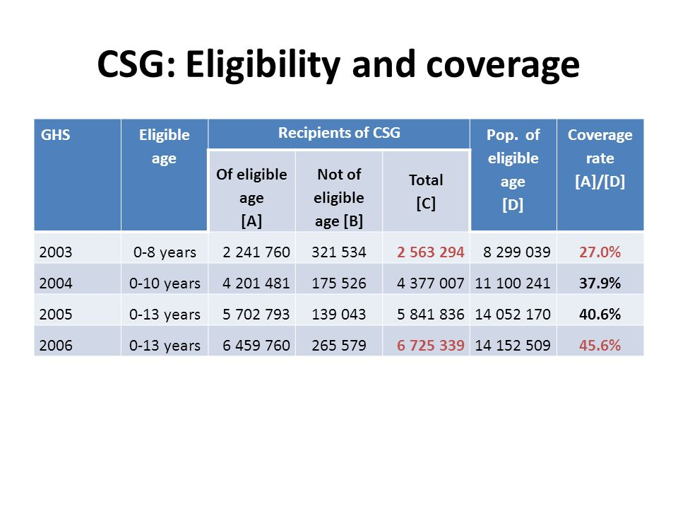 CSG: Eligibility and coverage GHS Eligible age Recipients of CSG Pop.