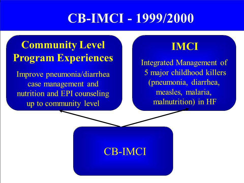 CB-IMCI - 1999/2000 Community Level Program Experiences Improve pneumonia/diarrhea case management and nutrition and EPI counseling up to community le