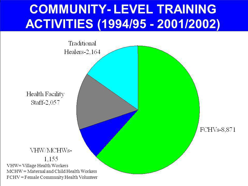 COMMUNITY- LEVEL TRAINING ACTIVITIES (1994/95 - 2001/2002) VHW= Village Health Workers MCHW = Maternal and Child Health Workers FCHV = Female Communit