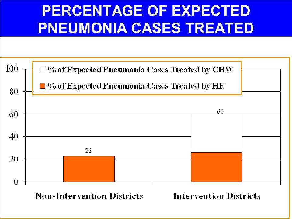 PERCENTAGE OF EXPECTED PNEUMONIA CASES TREATED 23 60