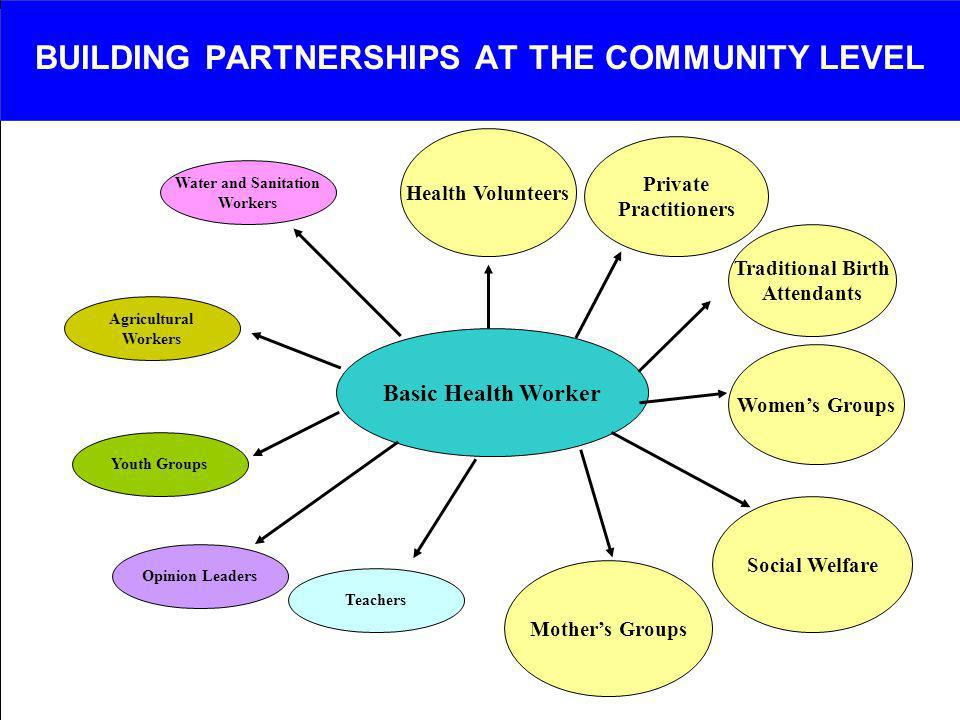BUILDING PARTNERSHIPS AT THE COMMUNITY LEVEL Basic Health Worker Water and Sanitation Workers Health Volunteers Agricultural Workers Youth Groups Opin