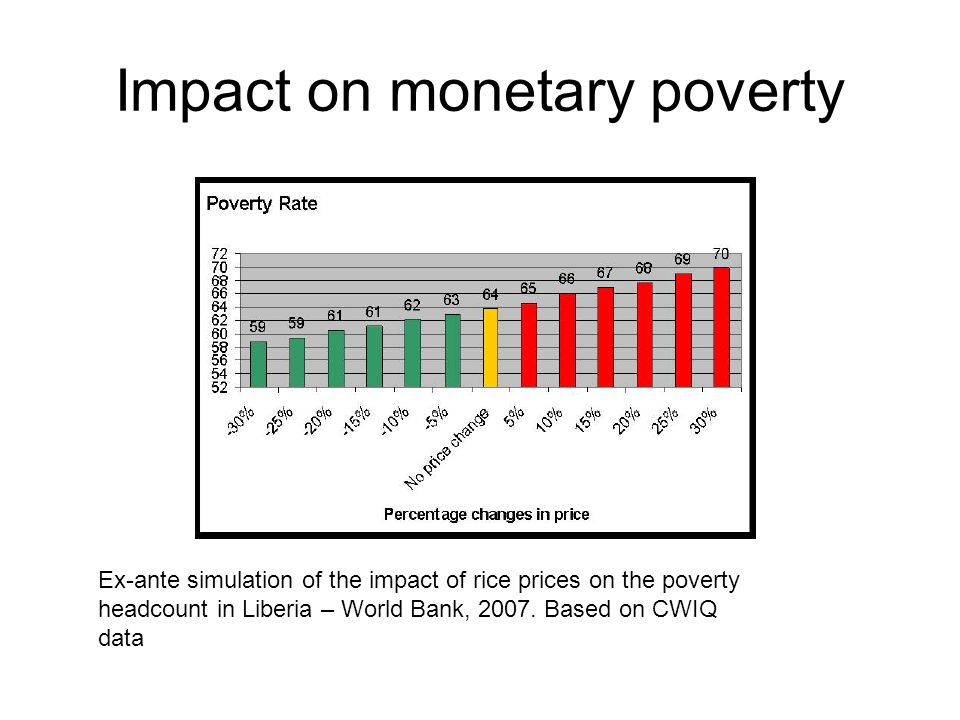 Impact on monetary poverty Ex-ante simulation of the impact of rice prices on the poverty headcount in Liberia – World Bank, 2007.
