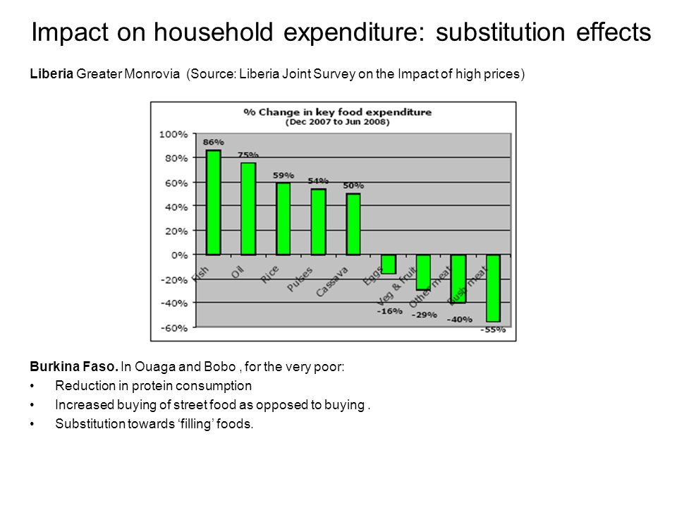 Impact on household expenditure: substitution effects Liberia Greater Monrovia (Source: Liberia Joint Survey on the Impact of high prices) Burkina Fas
